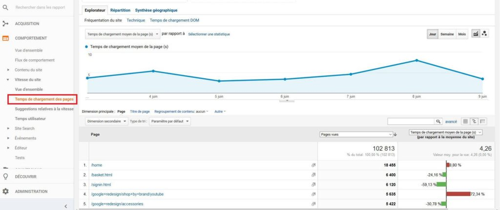 Connaître le temps de chargement de vos pages depuis Google Analytics