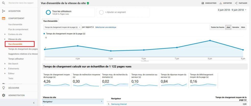 Vue d'ensemble de la vitesse d'un site dans Google Analytics