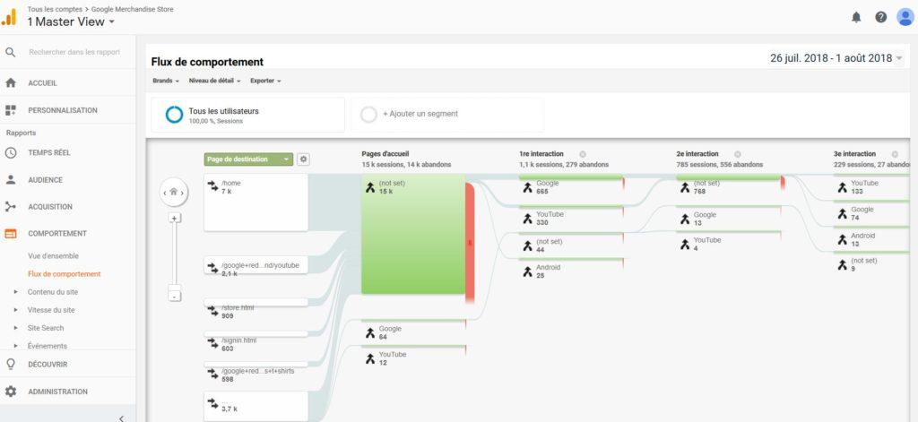 Flux du comportement des visiteurs dans Google Analytics