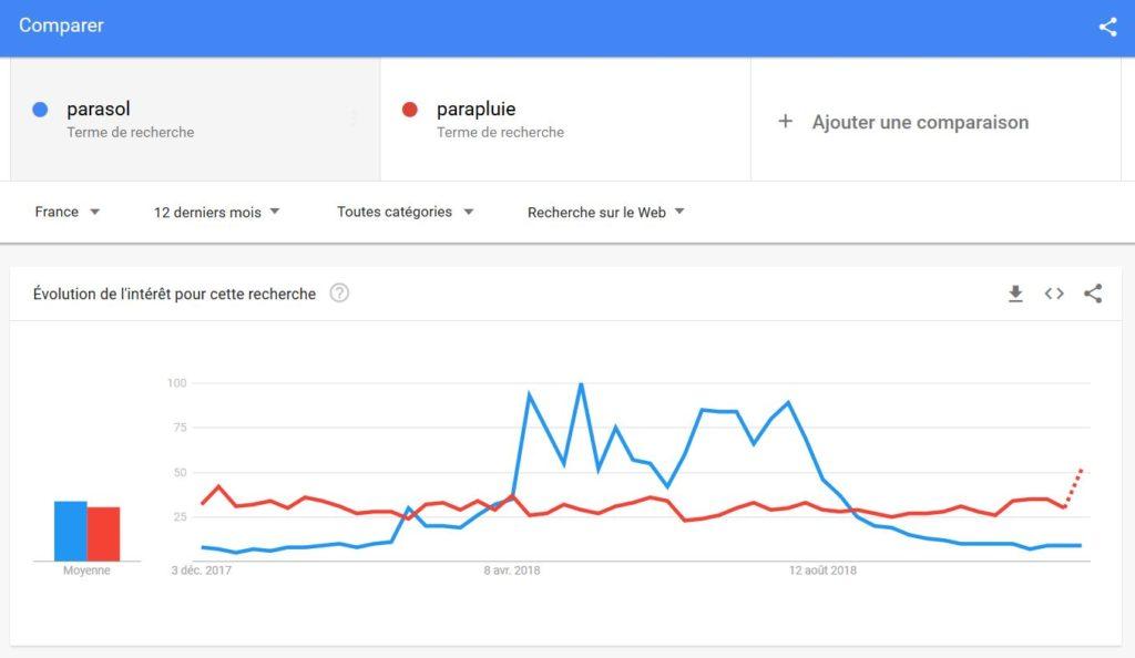 Comparaison en utilisant Google Trends