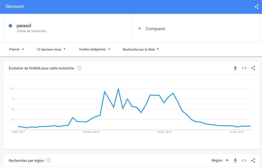 Graphique dans Google Trends