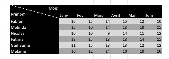 Ajouter une diagonale dans une cellule Excel