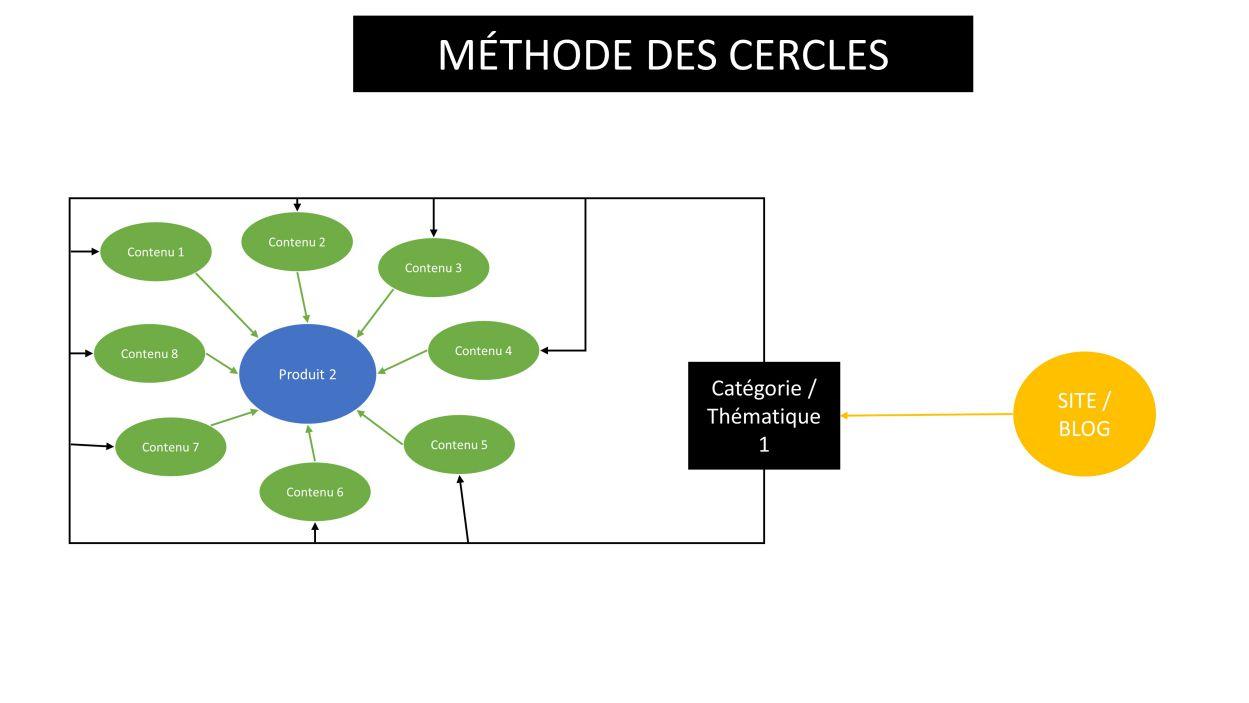 La méthode des cercles