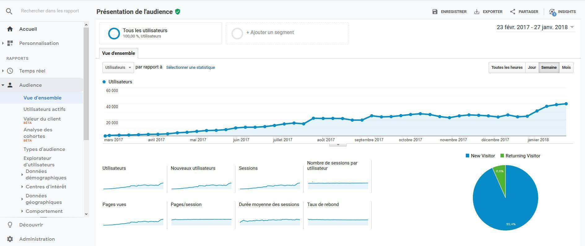 Evolution du trafic sur 1 an après création du site internet